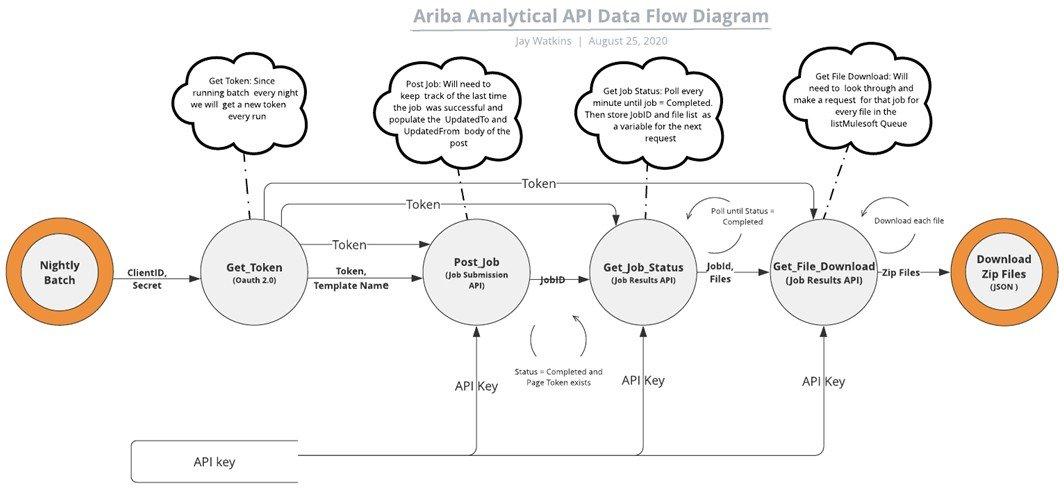 Leveraging a SaaS Data Platform