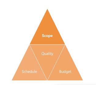 4 KPI Areas