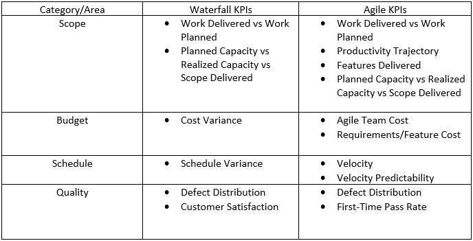 kpi agile summary