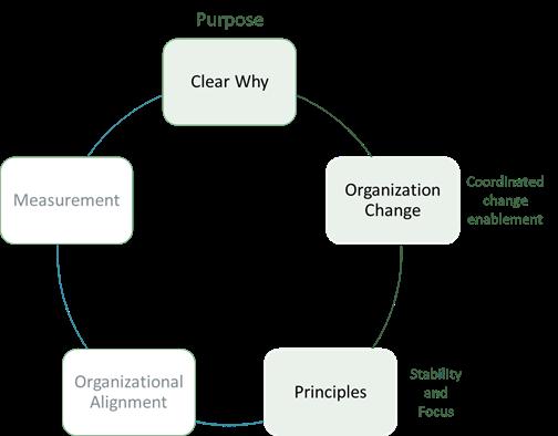 agile common pitfalls