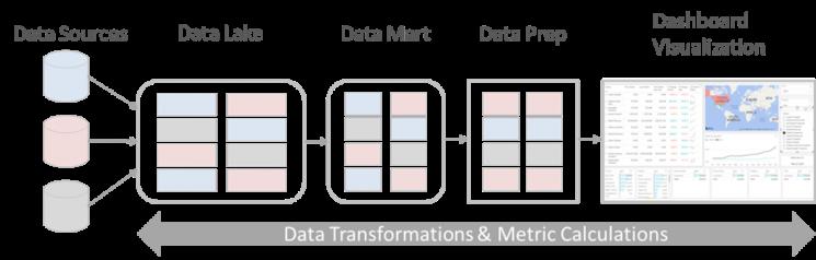 Data Sourcing & Transformation
