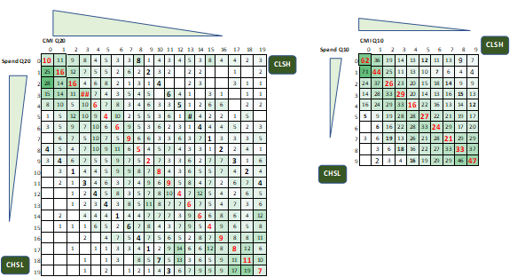Figure 1: Spend – Effect (CMI) matrix on 20 and 10 percentile groups – count of entities