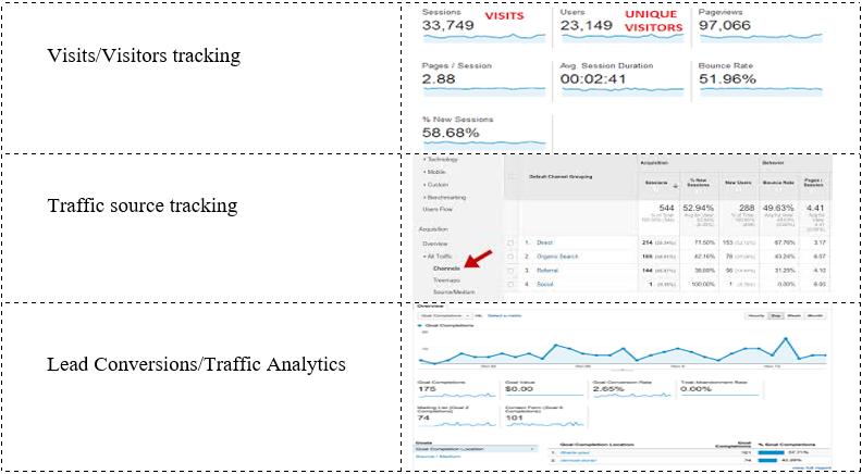Google Analytics API Best Practices